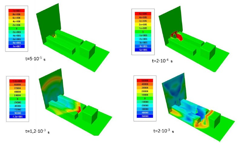 Simulation of explosions in FlowVision cfd software