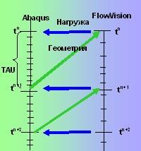 графиу flowVision
